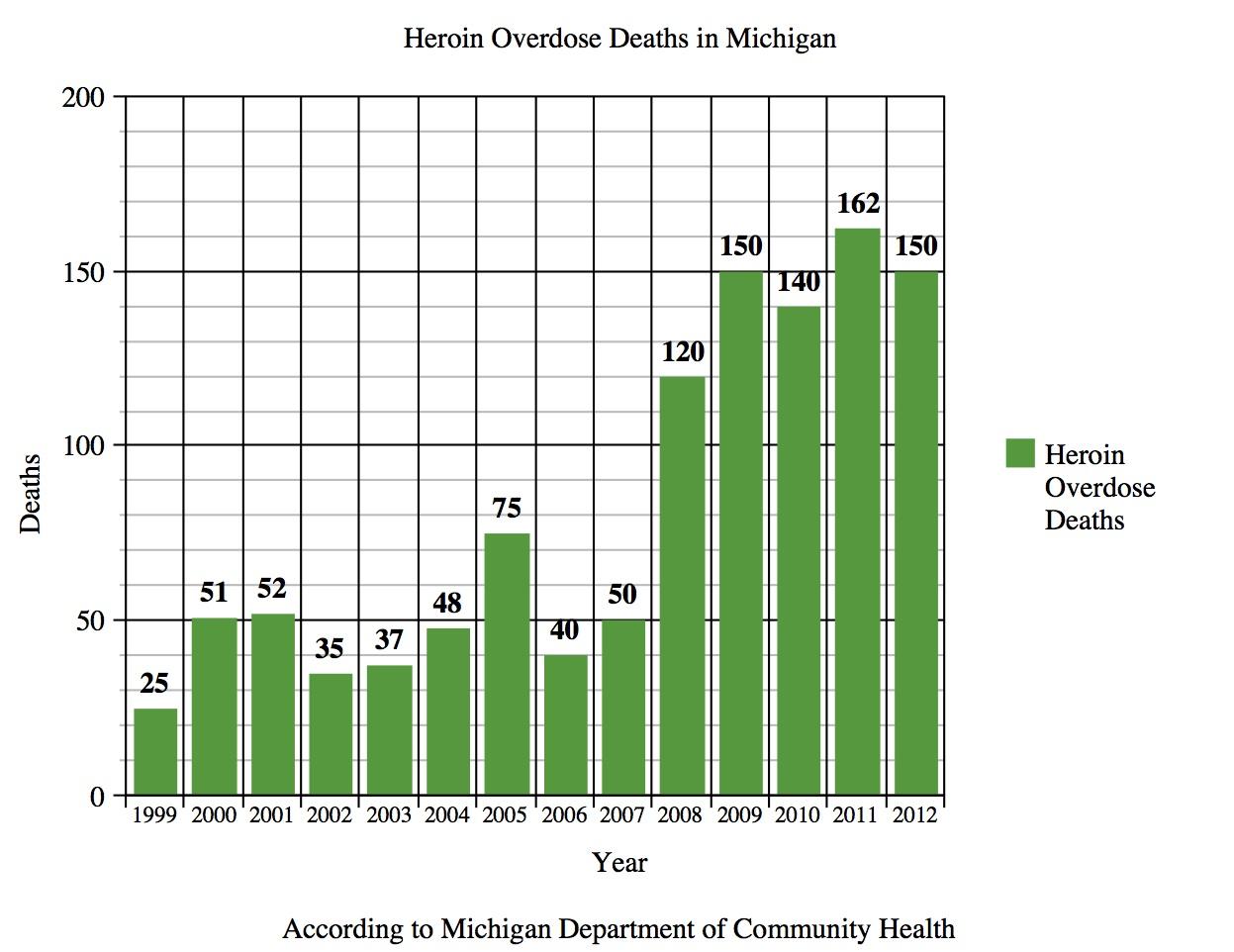 the growing heroin epidemic